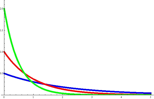 Figure of the exponential distribution