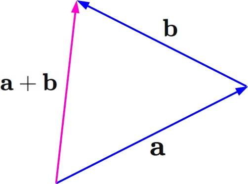 Figure of triangle inequality